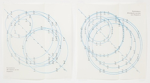 Hans Kayser – musical scale circles, 1932